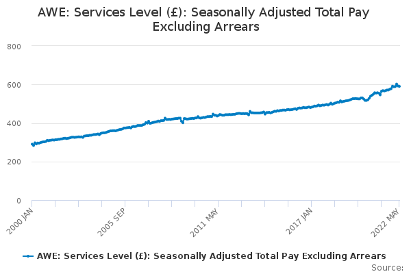 AWE: Services Level (£): Seasonally Adjusted Total Pay Excluding Arrears