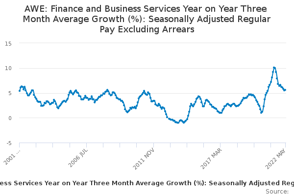 AWE: Finance and Business Services Year on Year Three Month Average Growth (%): Seasonally Adjusted Regular Pay Excluding Arrears