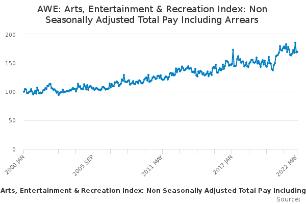 AWE: Arts, Entertainment & Recreation Index: Non Seasonally Adjusted Total Pay Including Arrears