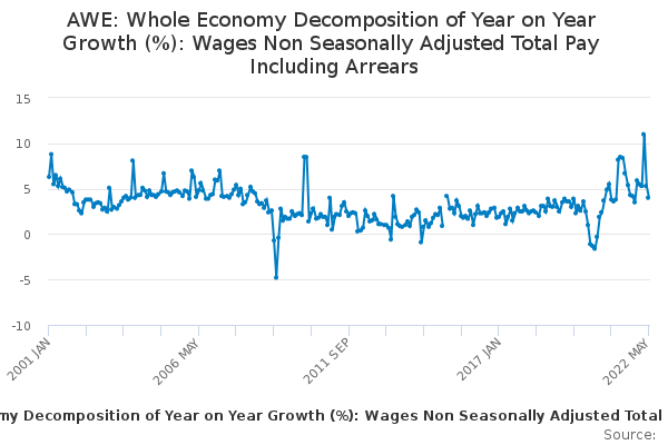AWE: Whole Economy Decomposition of Year on Year Growth (%): Wages Non Seasonally Adjusted Total Pay Including Arrears