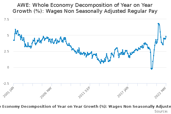 AWE: Whole Economy Decomposition of Year on Year Growth (%): Wages Non Seasonally Adjusted Regular Pay