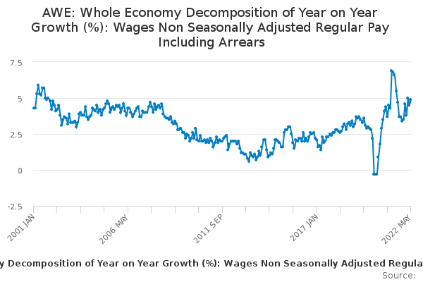 AWE: Whole Economy Decomposition of Year on Year Growth (%): Wages Non Seasonally Adjusted Regular Pay Including Arrears