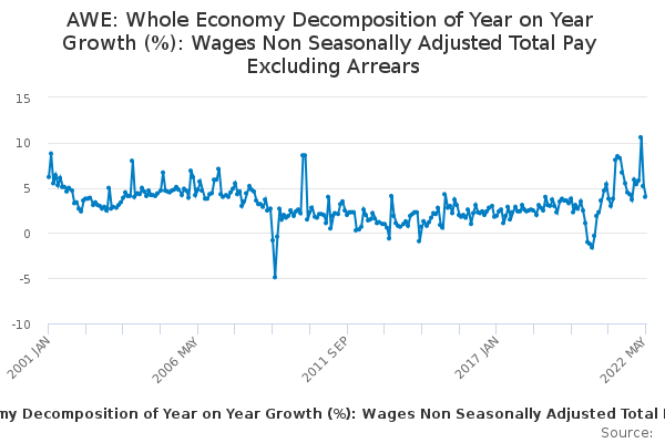 AWE: Whole Economy Decomposition of Year on Year Growth (%): Wages Non Seasonally Adjusted Total Pay Excluding Arrears