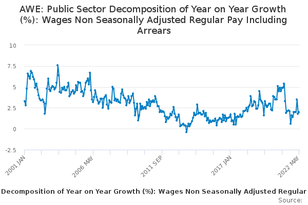 AWE: Public Sector Decomposition of Year on Year Growth (%): Wages Non Seasonally Adjusted Regular Pay Including Arrears