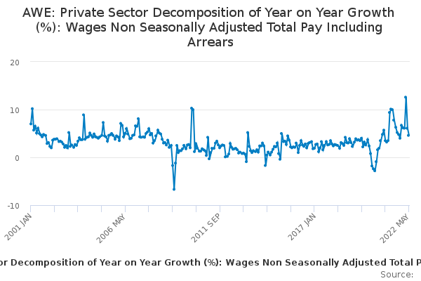 AWE: Private Sector Decomposition of Year on Year Growth (%): Wages Non Seasonally Adjusted Total Pay Including Arrears