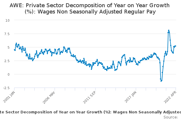 AWE: Private Sector Decomposition of Year on Year Growth (%): Wages Non Seasonally Adjusted Regular Pay