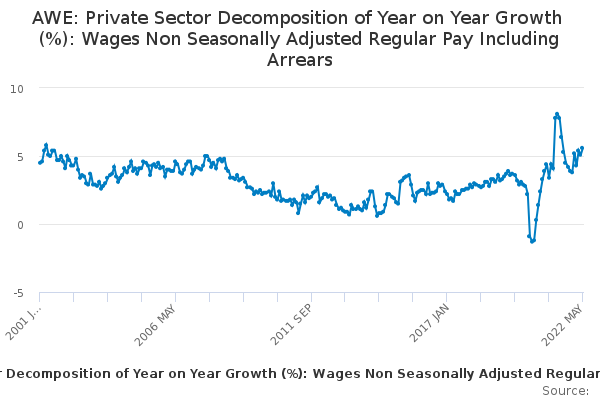 AWE: Private Sector Decomposition of Year on Year Growth (%): Wages Non Seasonally Adjusted Regular Pay Including Arrears