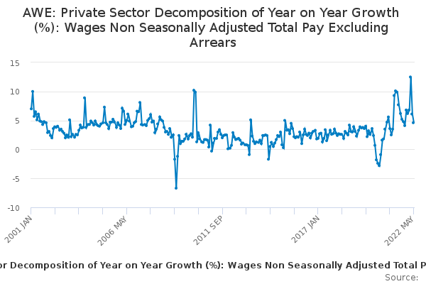 AWE: Private Sector Decomposition of Year on Year Growth (%): Wages Non Seasonally Adjusted Total Pay Excluding Arrears
