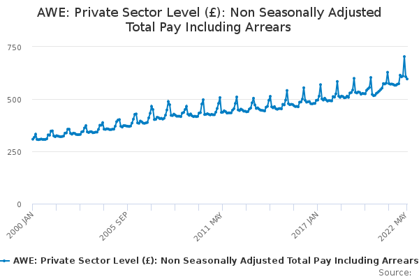 AWE: Private Sector Level (£): Non Seasonally Adjusted Total Pay Including Arrears