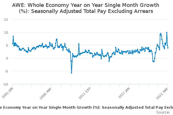 AWE: Whole Economy Year on Year Single Month Growth (%): Seasonally Adjusted Total Pay Excluding Arrears