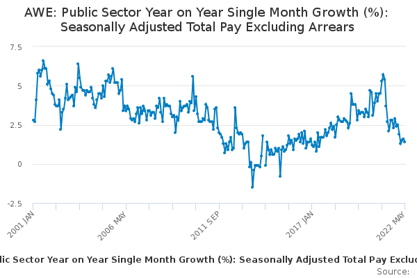 AWE: Public Sector Year on Year Single Month Growth (%): Seasonally Adjusted Total Pay Excluding Arrears
