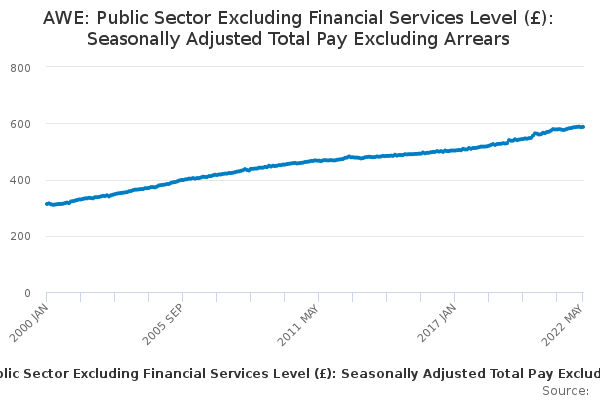 AWE: Public Sector Excluding Financial Services Level (£): Seasonally Adjusted Total Pay Excluding Arrears
