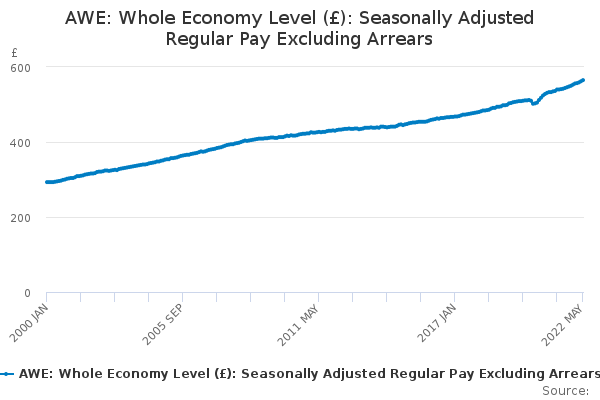 AWE: Whole Economy Level (£): Seasonally Adjusted Regular Pay Excluding Arrears