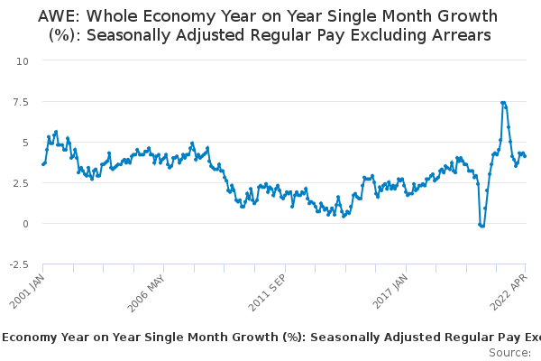 AWE: Whole Economy Year on Year Single Month Growth (%): Seasonally Adjusted Regular Pay Excluding Arrears