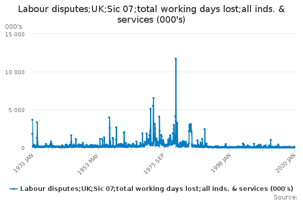 Labour disputes;UK;Sic 07;total working days lost;all inds. & services (000's)