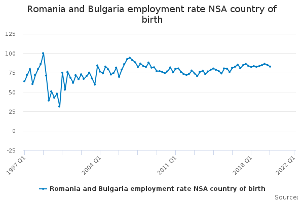 Romania and Bulgaria employment rate NSA country of birth