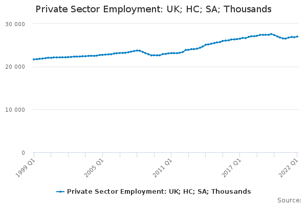 Private Sector Employment: UK; HC; SA; Thousands