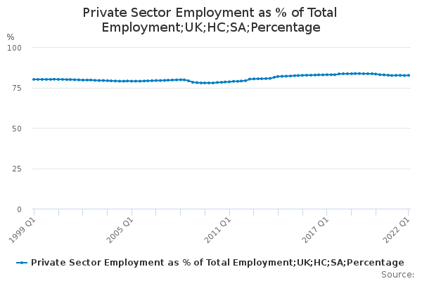 Private Sector Employment as % of Total Employment;UK;HC;SA;Percentage