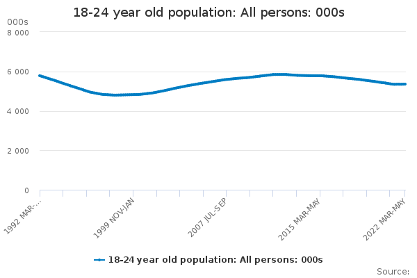 18-24 year old population: All persons