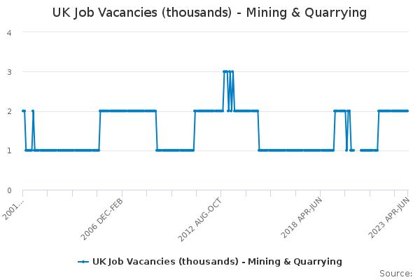 UK Job Vacancies (thousands) - Mining & Quarrying - Office