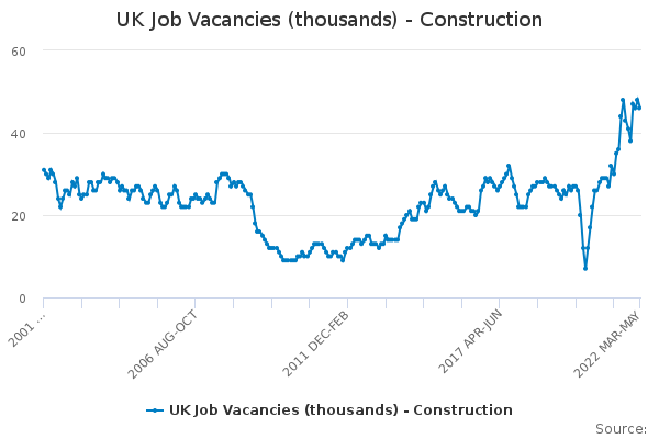 UK Job Vacancies (thousands) - Construction