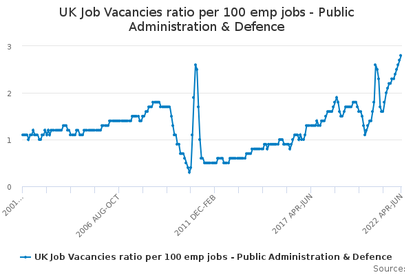 UK Job Vacancies ratio per 100 emp jobs - Public Administration & Defence