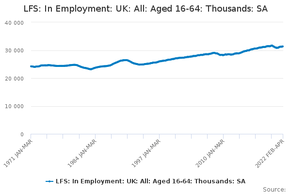 LFS: In Employment: UK: All: Aged 16-64: Thousands: SA