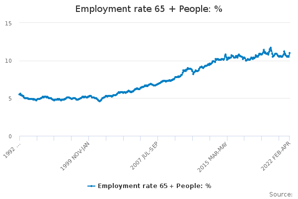 Employment rate 65 + People