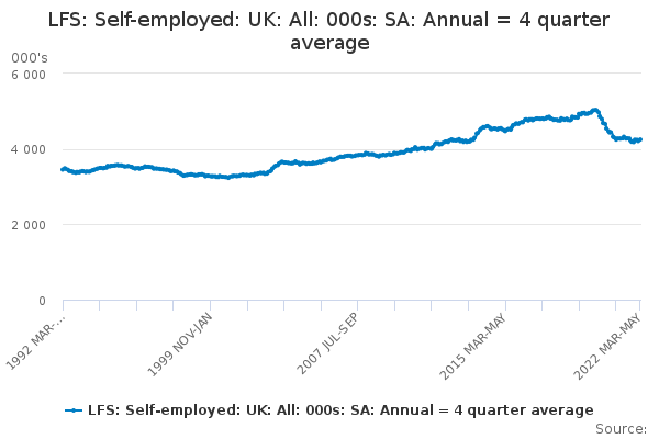 LFS: Self-employed: UK: All: 000s: SA: Annual = 4 quarter average