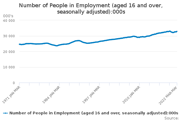 Number of People in Employment (aged 16 and over, seasonally adjusted)