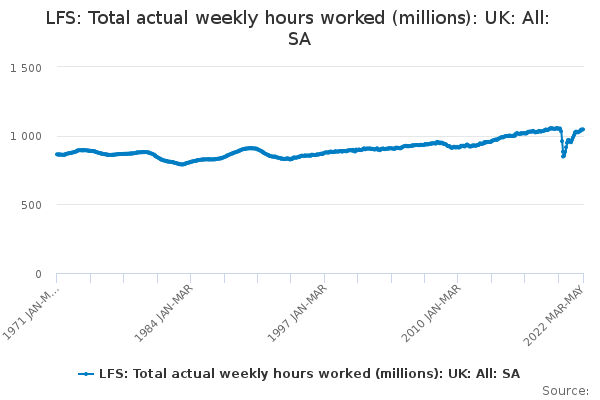 LFS: Total actual weekly hours worked (millions): UK: All: SA