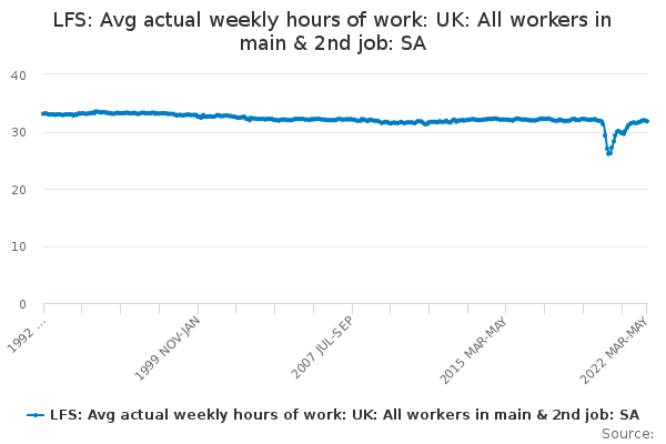LFS: Avg actual weekly hours of work: UK: All workers in main & 2nd job: SA