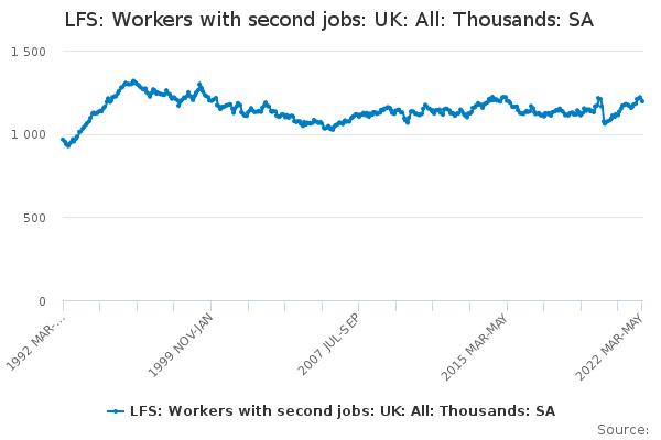 LFS: Workers with second jobs: UK: All: Thousands: SA