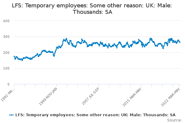 LFS: Temporary employees: Some other reason: UK: Male: Thousands: SA