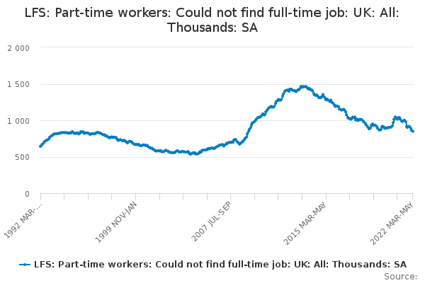 LFS: Part-time workers: Could not find full-time job: UK: All: Thousands: SA