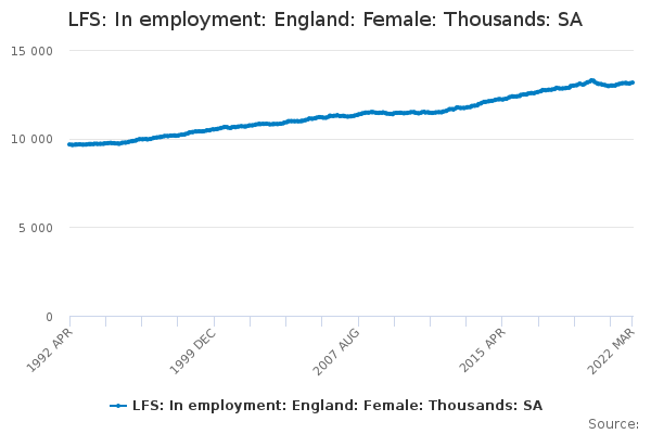 LFS: In employment: England: Female: Thousands: SA