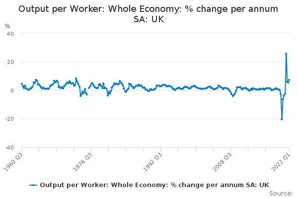 Output per Worker: Whole Economy: % change per annum SA: UK