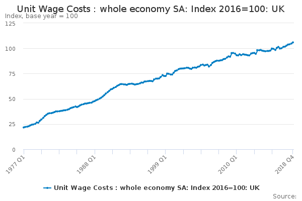 Unit Wage Costs : whole economy SA: Index 2016=100: UK