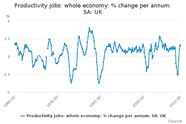 Productivity jobs: whole economy: % change per annum: SA: UK