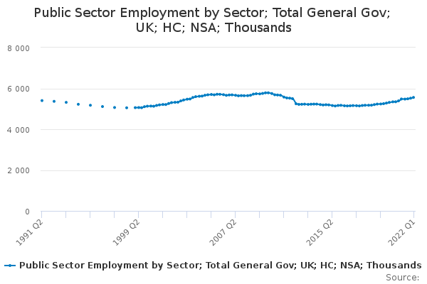 Public Sector Employment by Sector; Total General Gov; UK; HC; NSA; Thousands
