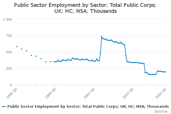 Public Sector Employment by Sector; Total Public Corps; UK; HC; NSA; Thousands