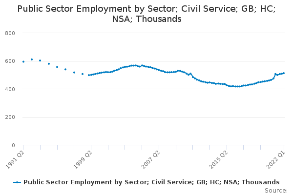 Public Sector Employment by Sector; Civil Service; GB; HC; NSA; Thousands