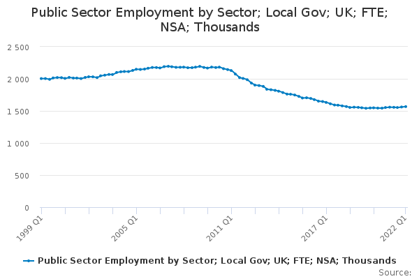 Public Sector Employment by Sector; Local Gov; UK; FTE; NSA; Thousands