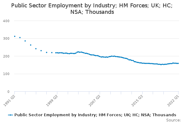 Public Sector Employment by Industry; HM Forces; UK; HC; NSA; Thousands