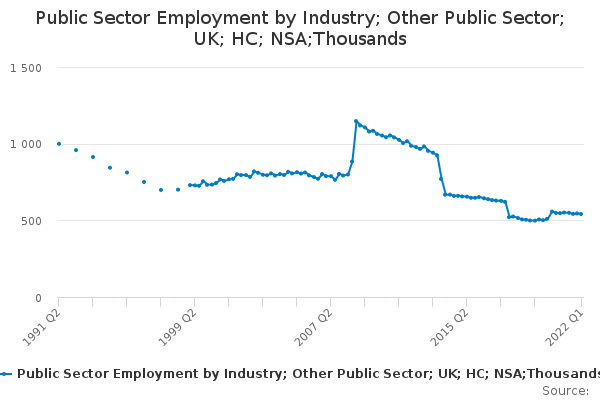 Public Sector Employment by Industry; Other Public Sector; UK; HC; NSA;Thousands