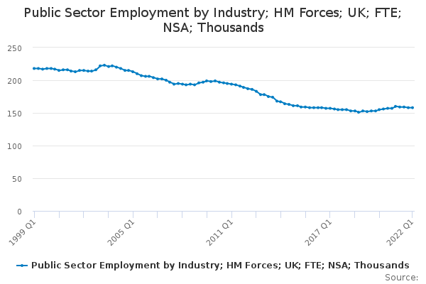 Public Sector Employment by Industry; HM Forces; UK; FTE; NSA; Thousands