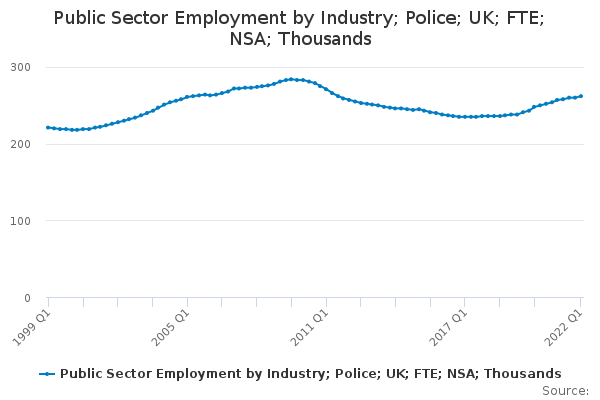 Public Sector Employment by Industry; Police; UK; FTE; NSA; Thousands