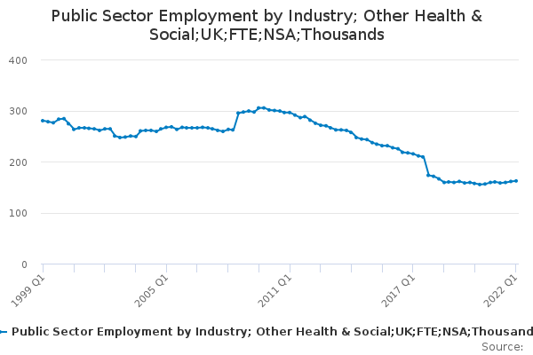 Public Sector Employment by Industry; Other Health & Social;UK;FTE;NSA;Thousands