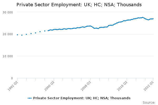Private Sector Employment: UK; HC; NSA; Thousands