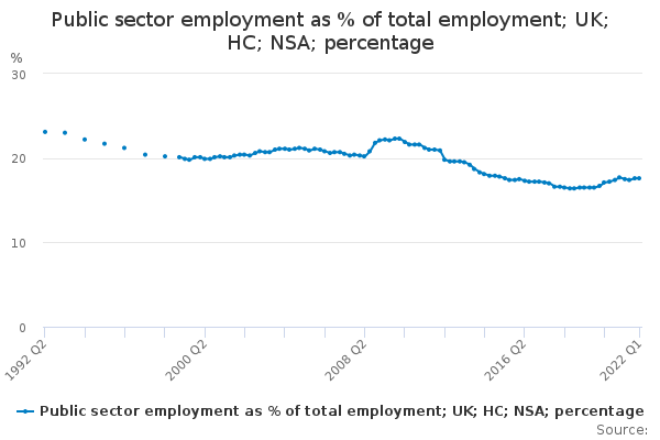 Public sector employment as % of total employment; UK; HC; NSA; percentage